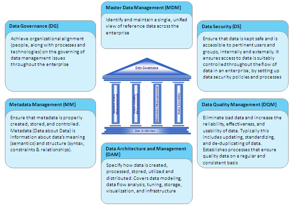 Data Governance & Architecture